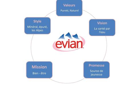 Brand Evian