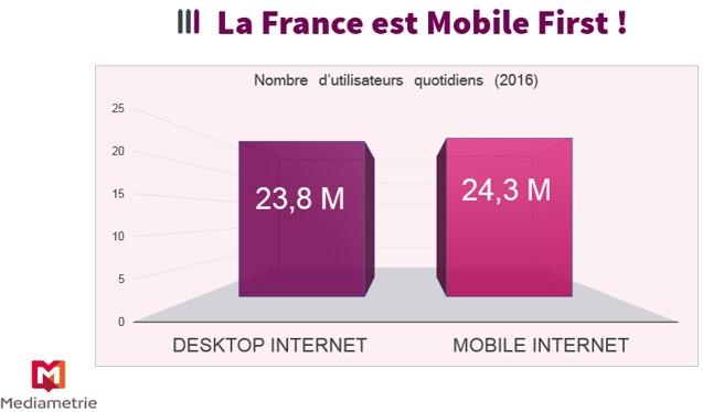 la france est mobile first