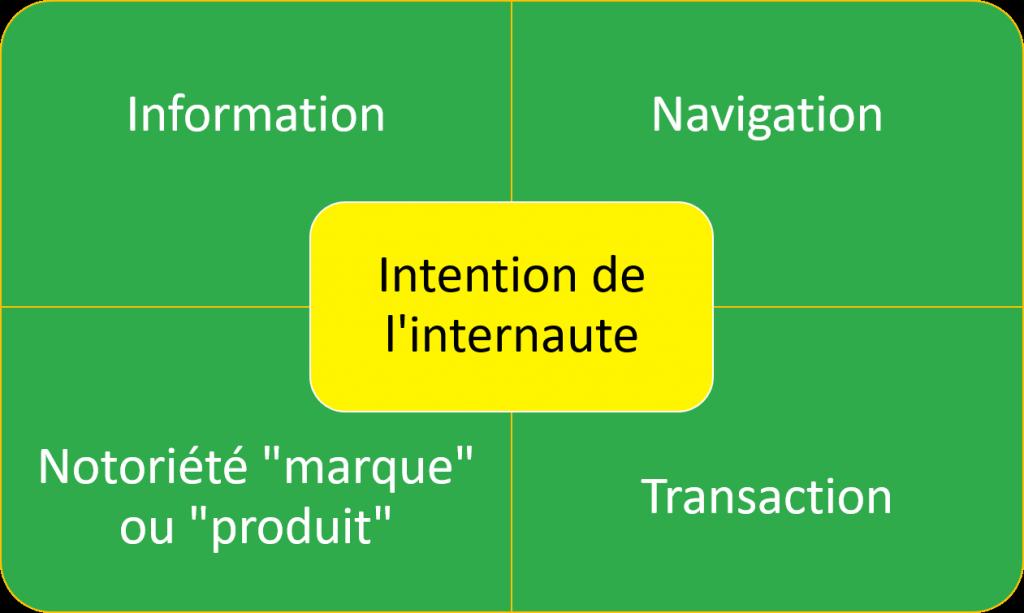 Intention de l'internaute