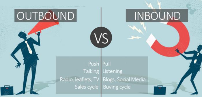 Marketing Outbound VS Inbound