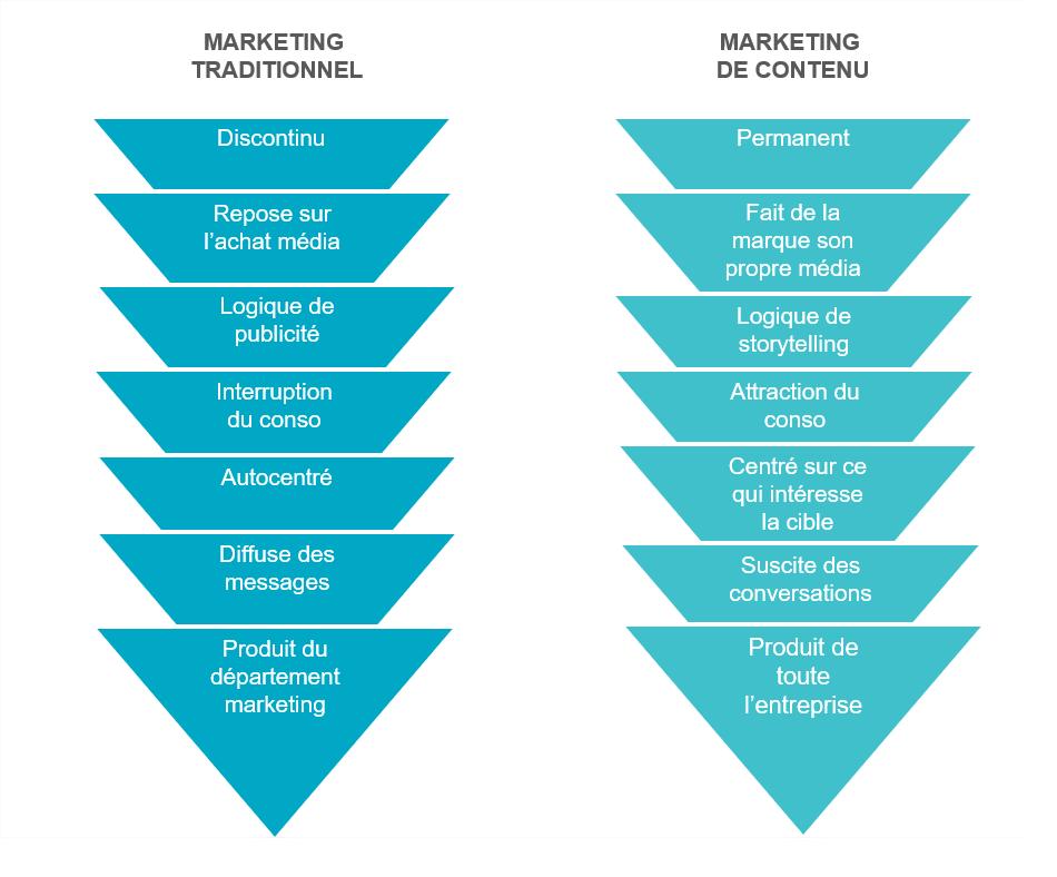 Marketing Traditionnel VS Marketing de Contenu