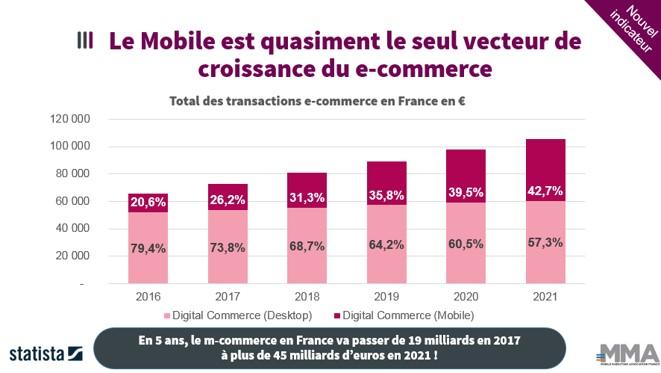 le mobile ; seul vecteur de croissance du e-commerce