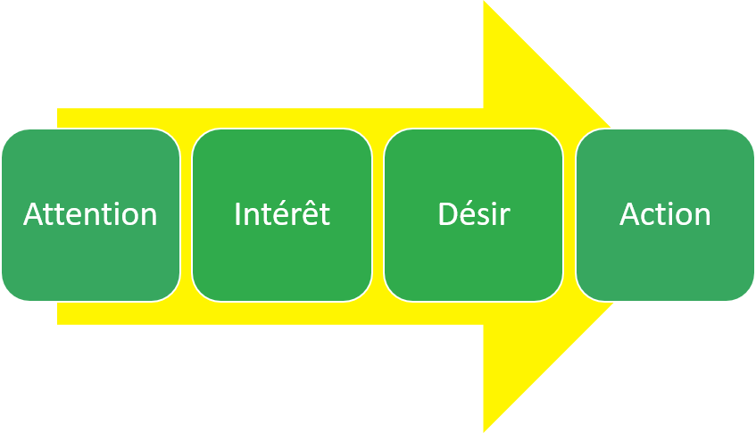 Processus AIDA