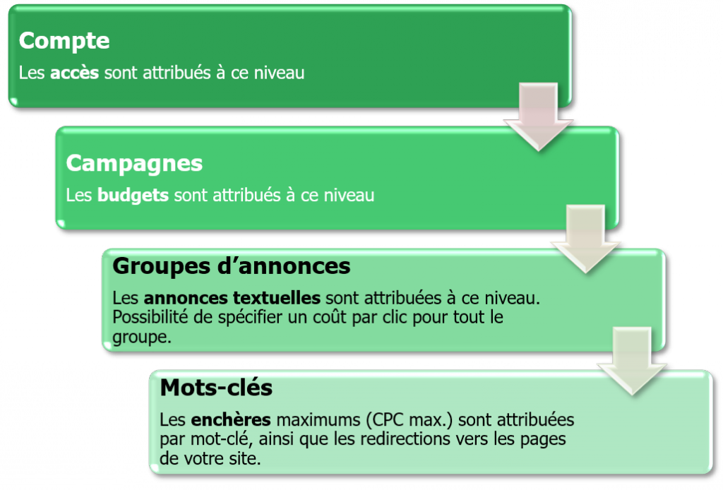 Structure Compte Google Ads