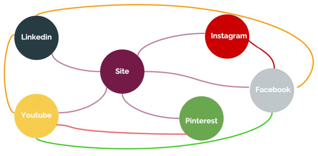 Systemes de contenus de marque