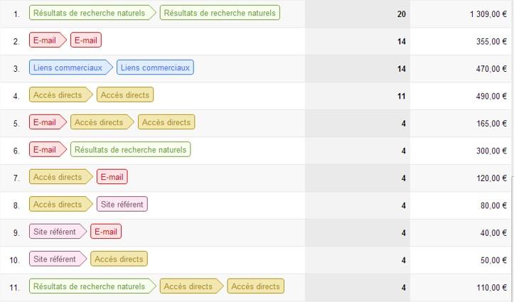 Taux conversions google analytics