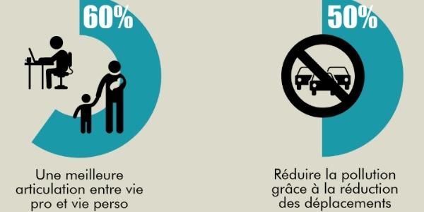 60% des français pensent que le télétravail permet de mieux articuler vie pro et vie privée.