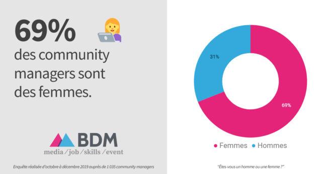 69% des community managers sont des femmes (enquête 2019)