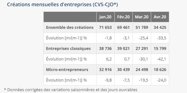 Malgré une forte chute durant le confinement, le nombre de créations d'entreprise devrait remonter à la hausse après la crise du Covid-19