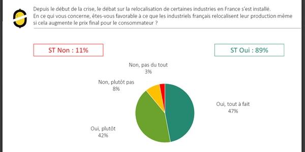 Création d'entreprise après la crise du Covid-19 : le Made in France est plébiscité !