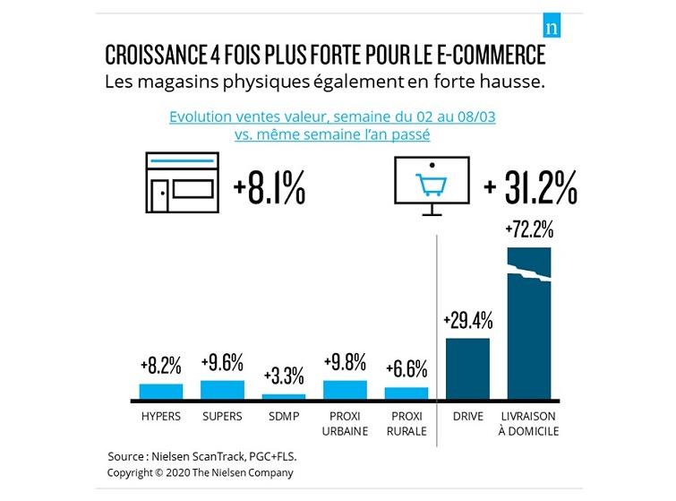 Forte croissance du E-commerce pendant la crise sanitaire