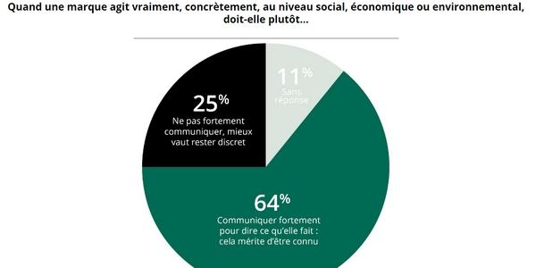 RSE dans le monde d'après : la majorité des sondés pensent que les marques doivent communiquer sur leurs engagements sociaux, économiques et environnementaux.