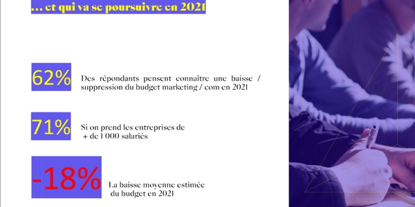 71% des entreprises pensent faire face à une baisse ou une suppression de budget marketing/communication en 2021.