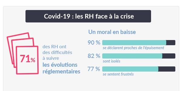 Les DRH face à la crise : selon l'étude Tissot, le moral des professionnels RH est fortement à la baisse.