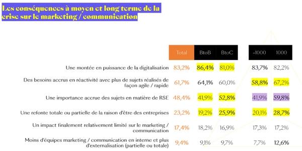 Assurer la reprise économique : 6 conséquences à moyen et long terme pour le service marketing et communication.
