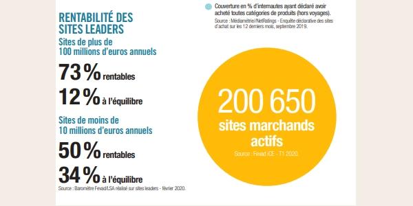 e-commerce français : la plupart des sites leaders sont rentables ou à l'équilibre début 2020