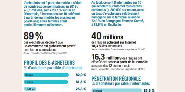 e-commerce français : de plus en plus d'achats à partir des mobiles.