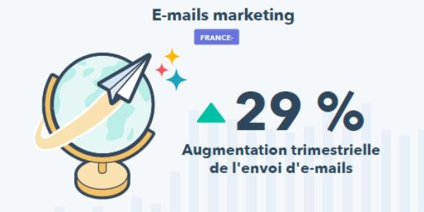 Impact de la crise sanitaire : l'email marketing en hausse durant le second trimestre