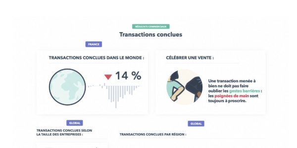 impact de la crise sanitaire : le nombre de transactions conclues augmentent enfin après une forte baisse