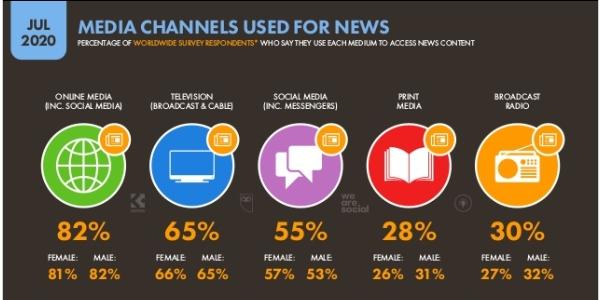 Les réseaux sociaux comptent parmi les médias les plus utilisés pour suivre l'actualité.