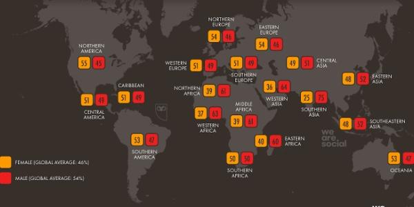 Réseaux sociaux en 2020 : une répartition hommes/femmes différente dans le monde