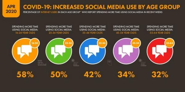 Le premier confinement avait déjà augmenter la fréquentation des réseaux sociaux : il devrait en être autant durant le reconfinement.