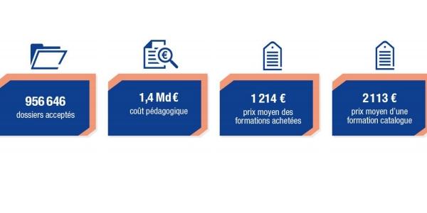 appli CPF : le prix moyen des formations achetées est de 1214 €.