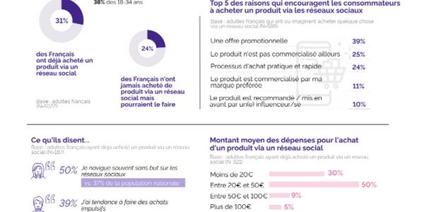 Le social commerce est en plein essor en France.