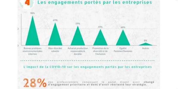 e-réputation 2021 : l'engagement sociétal ou environnemental améliore l'image de l'entreprise.