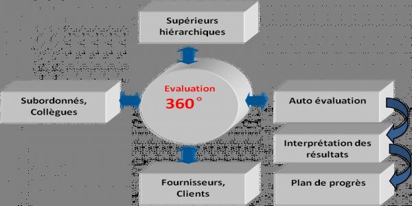 L'entretien à 360° fait partie des tendances RH fortes pour l'année 2021.