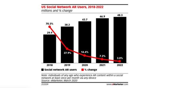 La réalité augmentée est une nouvelle tendance du social commerce.