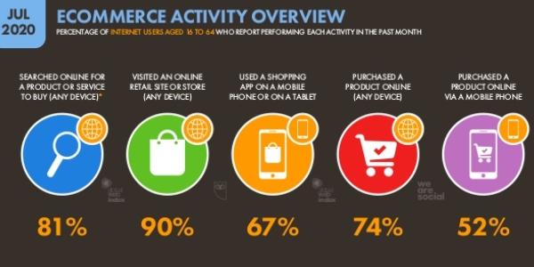 e-réputation : son impact sur le chiffre d'affaires de l'entreprise est particulièrement enlevé à une époque où la plupart des ventes ont lieu en ligne.