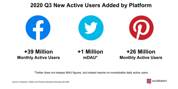 Facebook, Twitter et Pinterest ont acquis beaucoup de nouveaux utilisateurs actifs en 2020.