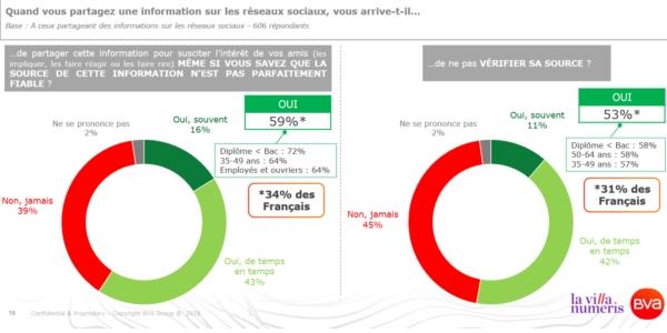 De nombreux français reconnaissent ne pas vérifier les sources avant de partager, ce qui facilite la diffusion des fake news.