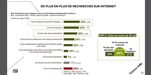 De plus en plus de Français recherchent des informations sur la formation continue sur internet.
