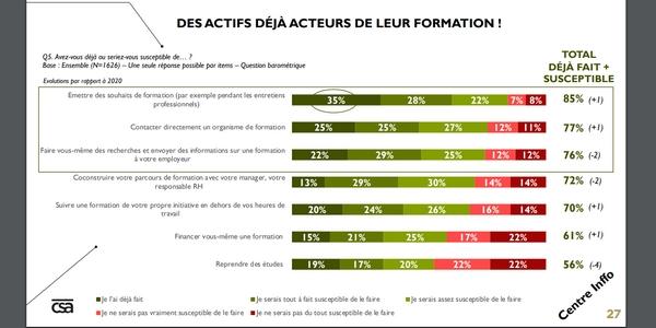 Les Français sont acteurs de leur formation professionnelle en 2021.
