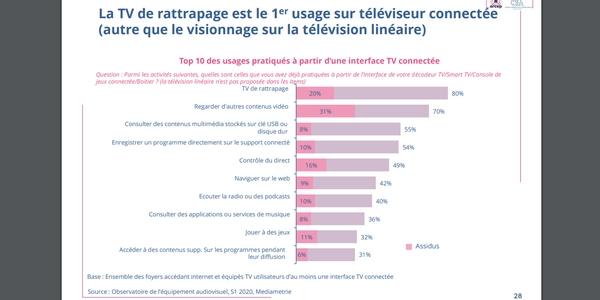 Les différentes utilisations des smartTV par les français en 2020.