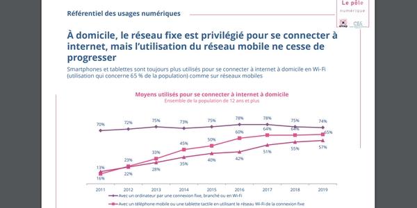 Usages numériques des Français  : l'utilisation du réseau mobile gagne du terrain même à domicile.