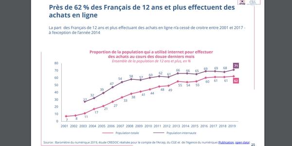 usages numériques : de plus en plus de Français effectuent leurs achats en ligne.