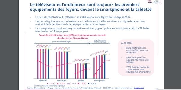 Le téléviseur est toujours le premier équipement des foyers français en 2021.