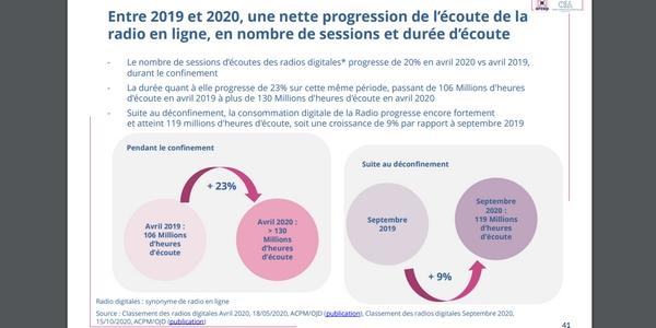Depuis les débuts de la crise sanitaire, de plus en plus de Français écoutent la radio en ligne.