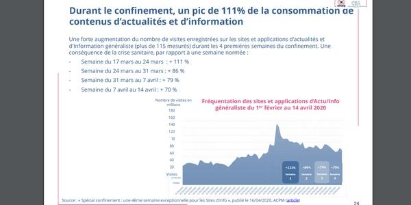 De plus en plus de Français suivent l'actualité sur internet.