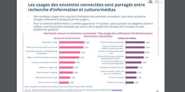Usages numériques : l'utilisation des enceintes connectées s'accentue en France.