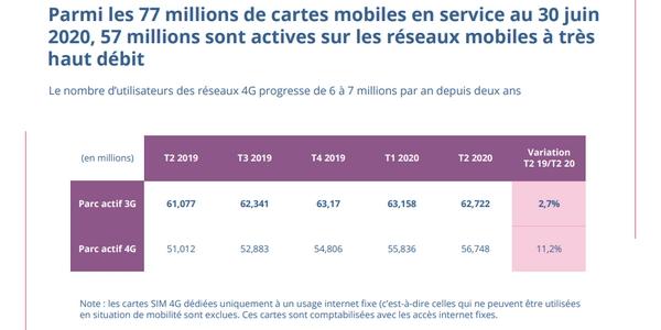 Référentiel des usages numériques des Français : les réseaux mobiles à très haut débit sont en plein essor.