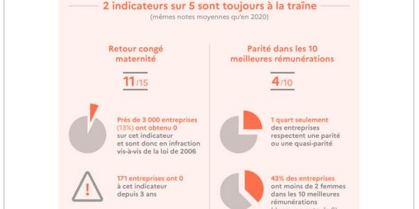 L'index Egapro 2021 indique que l'égalité femmes-hommes doit encore progresser au sein des entreprises françaises