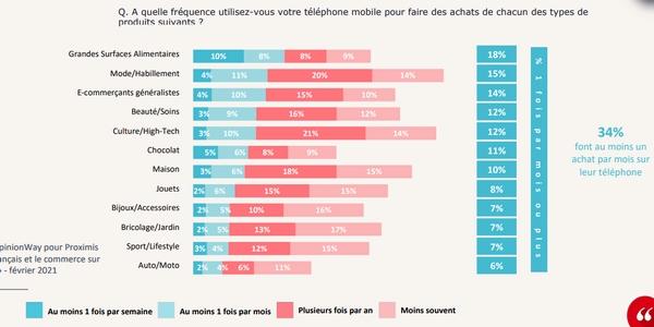 M-commerce en France : les produits alimentaires sont particulièrement achetés en 2021.