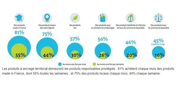L'essor de la consommation responsable doit être pris en compte dans la stratégie RSE des entreprises en 2021.