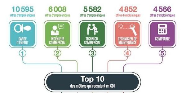 Les métiers commerciaux figurent dans le top 3 des métiers qui recrutent en CDI en 2021.