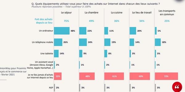 En 2021, les Français achètent souvent  sur leur mobile dans leur séjour ou dans leur chambre.