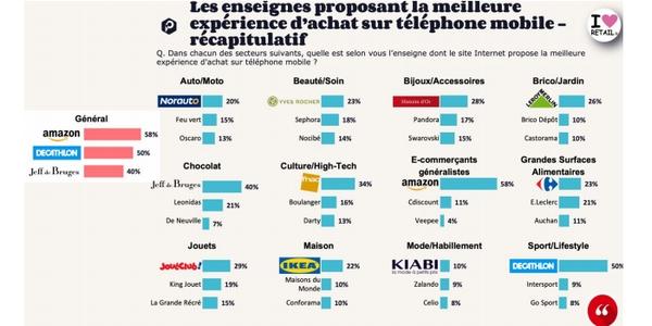 M-commerce : classement des marques proposant la meilleure expérience d'achat mobile en 2021, secteur par secteur.